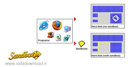 دانلود Sandboxie v4.06 x86/x64 (نرم افزار حفاظت از مرورگرهای وب)